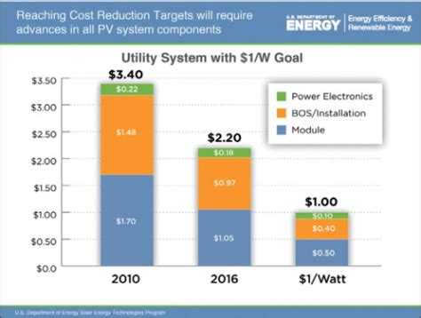 pv costs sunshot solar pv s falling costs renewable energy focus