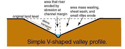 v shaped valley formation diagram gc5cjq8 stadens valley earthcache in eastern cape