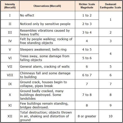 earthquake scale earthquake scale related keywords earthquake scale long