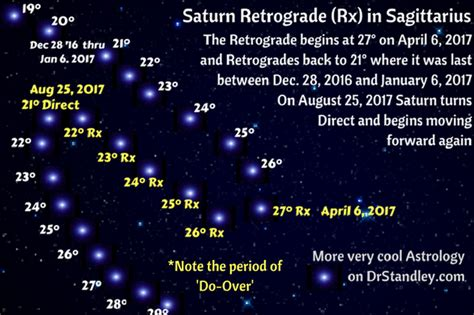 saturn retrograde in leo daily horoscopes for april 6 2017 for all sun signs by dr