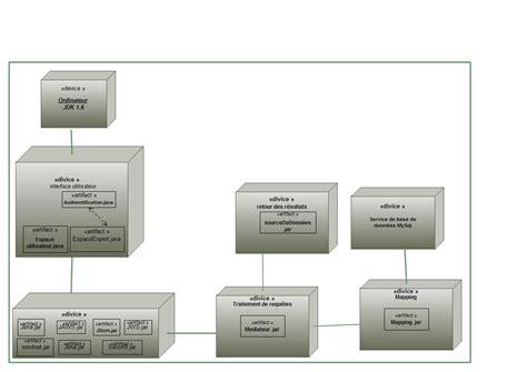 diagramme uml de déploiement d 233 ploiement diagramme de d 233 ploiement pour mon projet