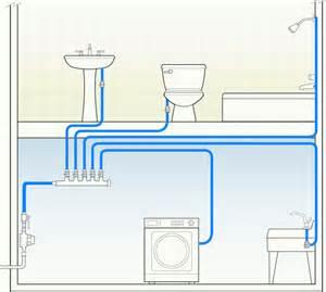 How To Run Plumbing by Water Heating Greenbuildingadvisor Com