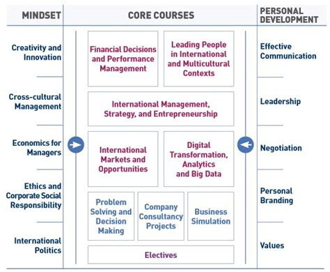 Mba In International Management Escp by Escp Europe Mba In International Management E Fellows Net
