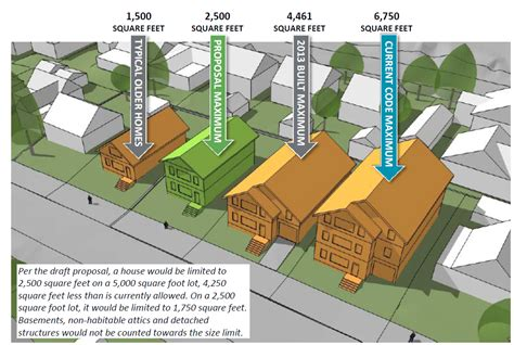 how big is 2500 square feet city of portland bureau of planning and sustainability