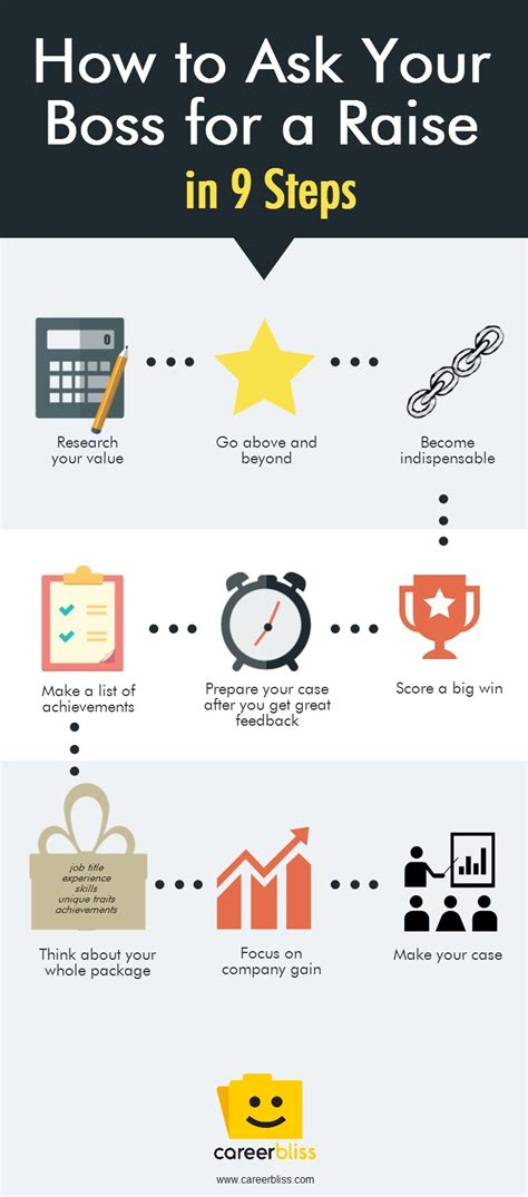 how to ask to be my how to ask your for a raise in 9 steps infographic