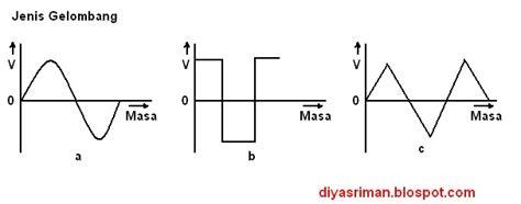 induktor pada arus ac pada arus ac induktor memiliki sifat 28 images rangkaian paralel resistor dengan kapasitor