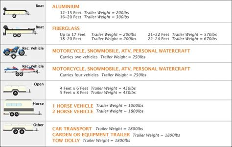 boat trailer capacity guide towing guide hitch autozone
