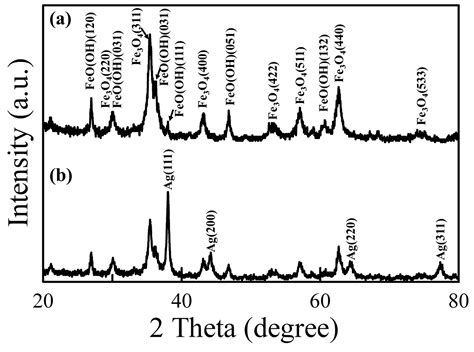Xrd Pattern Of Iron Oxide Nanoparticles | research express ncku articles digest volume 25 issue 2