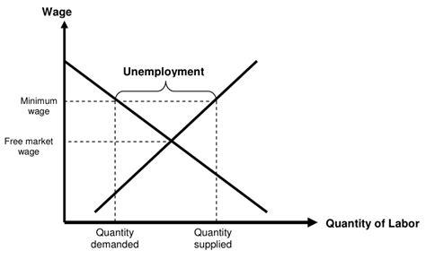 economics of minimum wage the progressive economics forum 187 the problems with the