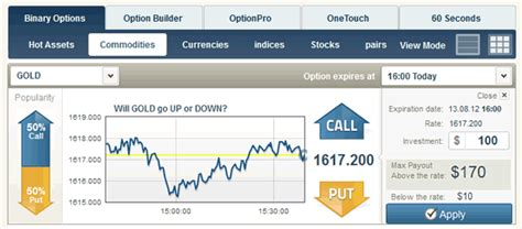 Binary Options Trading Read Our Top Beginner S Guide