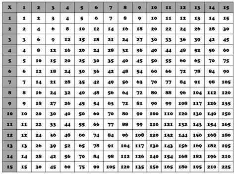 15 Times Table by 15 Times Table Charts New Activity Shelter