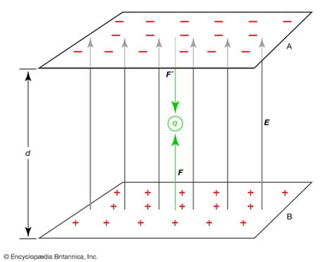 what is the charge on the positive plate of the capacitor c2 electric potential physics britannica