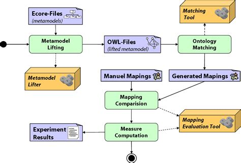 Design An Experiment Using The Same Setup To Investigate | metamodel matching framework