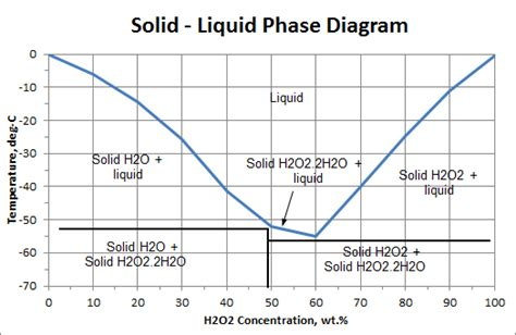 solid liquid phase diagram solid liquid phase diagram usp technologies