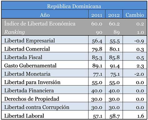salario basico en repblica dominicana 2016 salario basico en repblica dominicana 2016 tabla de isr en