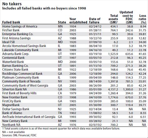 all that i ve seen failing banks and other stories books fdic can t place all failed banks christopher menkin