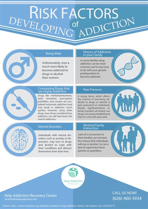 Detox Pasdena by Risk Factors Of Developing Addiction Help Addiction