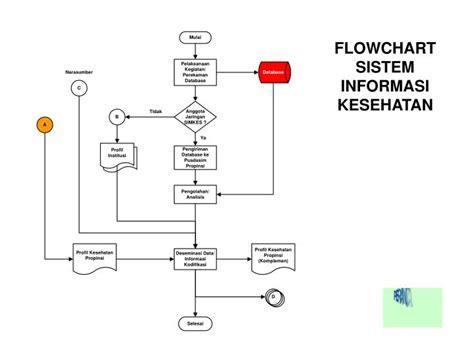 flowchart sistem ppt flowchart sistem informasi kesehatan powerpoint