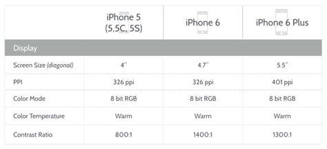 ios  design cheat sheet  iphone   iphone
