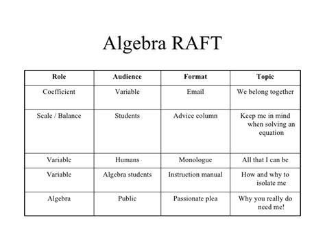 raft writing template differentiating math