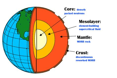 layout of earth s interior figure ite21 the heartfire model of the structure of the