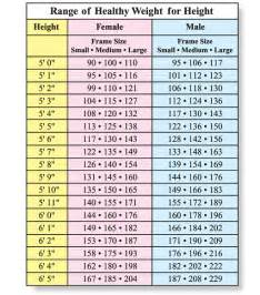 Ideal Picture Height by Do You Know Your Healthy Weight Range Food And Health