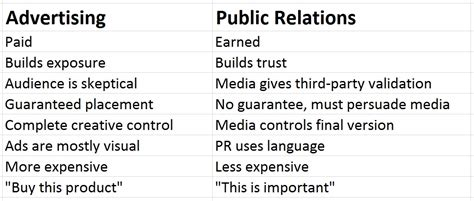 your publicist the pr and publicity secrets that will make you and your business books the 5 w s of relations