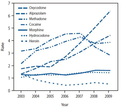 7 Deaths Caused By Overdose by Overdose Deaths Florida 2003 2009