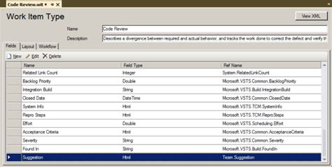 Code Review For Visual Studio 2012 Professional With Tfs 2012 Codeproject Code Review Template