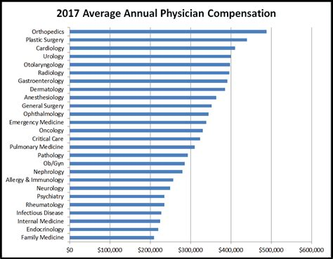 average doctor salary defenderauto info