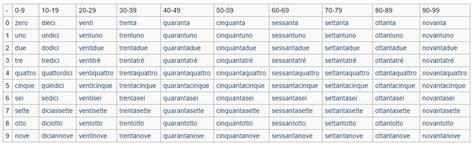 numeri francesi in lettere i numeri in italiano lezione di approfondimento adgblog