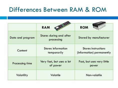 function of rom and ram storage