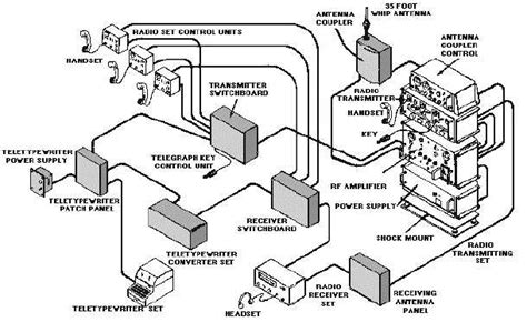 pictorial diagram figure 1 2 communications system pictorial view