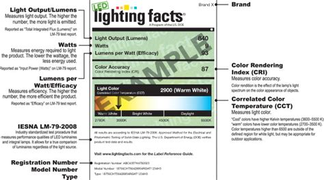 Lighting Facts by Anatomy Of The Label