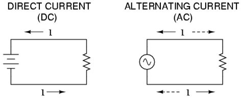 dynamos and dynamo design direct current motors alternating currents alternators alternating current apparatus classic reprint books lessons in electric circuits volume ii ac chapter 1