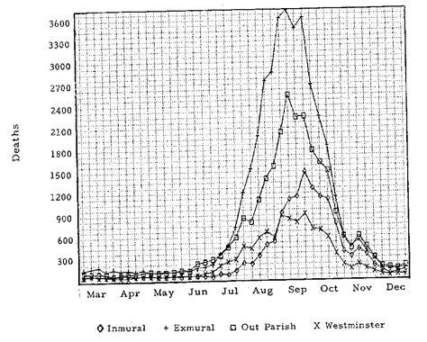 black death mortality rate graph 1 black death graph