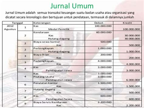 Pembuatan Jurnal Umum Akuntansi | contoh soal kasus implementasi siklus akuntansi perusahaan
