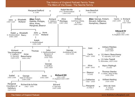 a history and genealogy of the family of baillie of dunain dochfour and lamington with a sketch of the family of mcintosh bulloch and other families classic reprint books wars of the roses family trees the history of