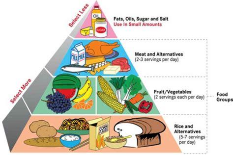 is balance a food balanced diet chart 10 ways to maintain a balanced