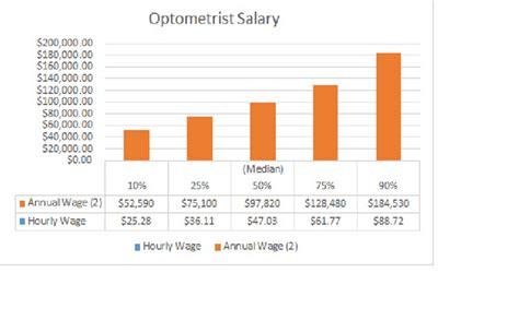 Pharmacist Salary by Pharmacist Salary Orthodontist Salary