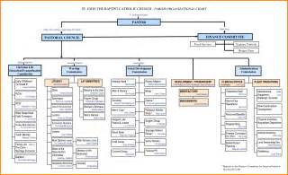 template for organisational chart ebook database