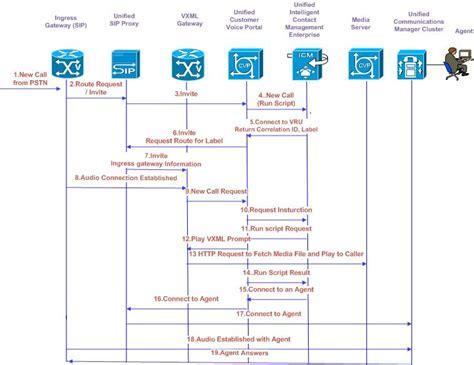 ivr call flow diagram ipcce ucce page cvp sip comprehensive call flow