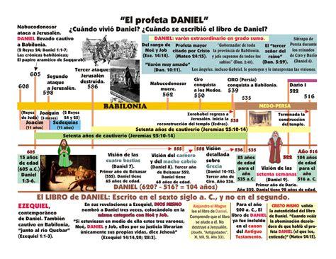 estudio detallado sobre el libro de daniel en la biblia el profeta daniel su vida y profec 237 as lista de escritos