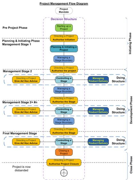project flow diagram software 124 best images about project management and agile project