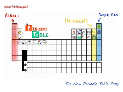 Table Song by The New Periodic Table Song In Order