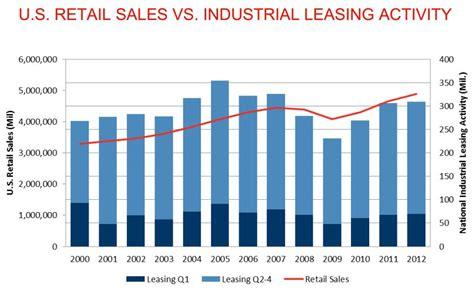 Industrial Sales by Us Retail Sales Vs Industrial Leasing Activity Cushwake Industrial Research