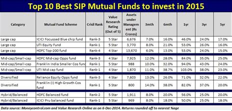 fundsindia mutual fund invest online in best mutual funds why should we invest in systematic investment plans sip
