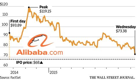 alibaba nasdaq alibaba stock hits record low since ipo