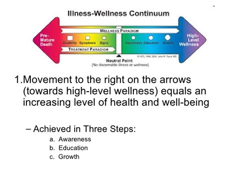 high level wellness definition of high level wellness by illness wellness and health scope of nursing