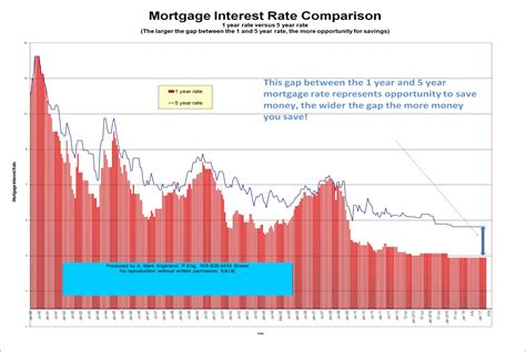 interest rate house loan mortgage interest rates bank prime rate average historical